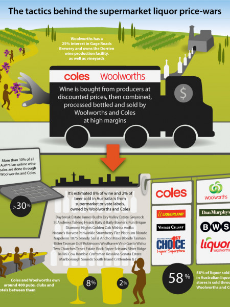 Supermarket Price War Tactics #2 Infographic