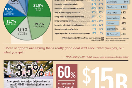 Supermarkets, Online Retailers Seen Growing Share Infographic