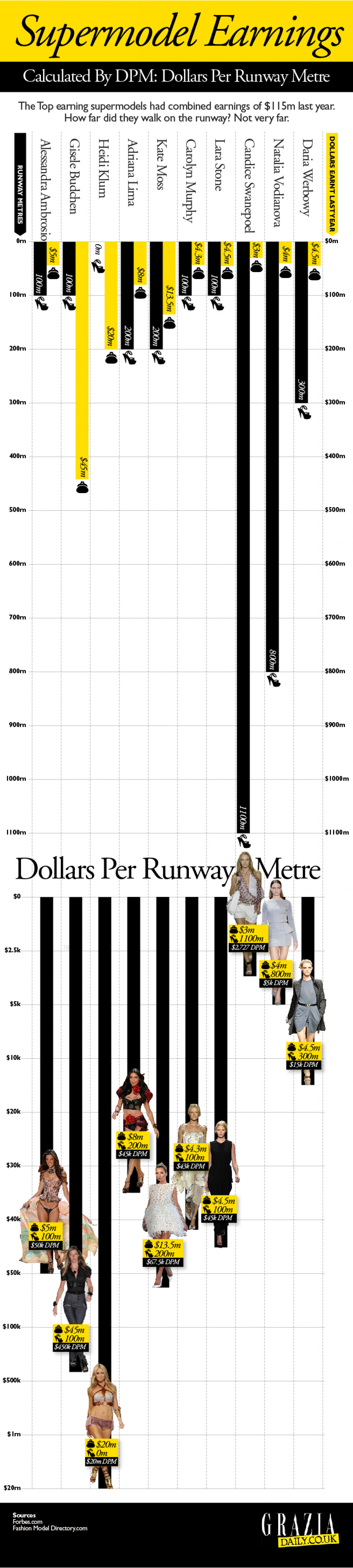 Supermodel Earnings Infographic