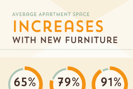 Supersizing Your Apartment with Furniture Infographic
