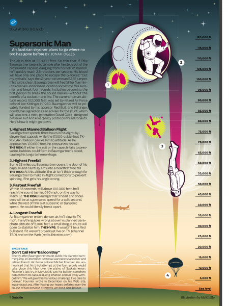 Supersonic Man Infographic