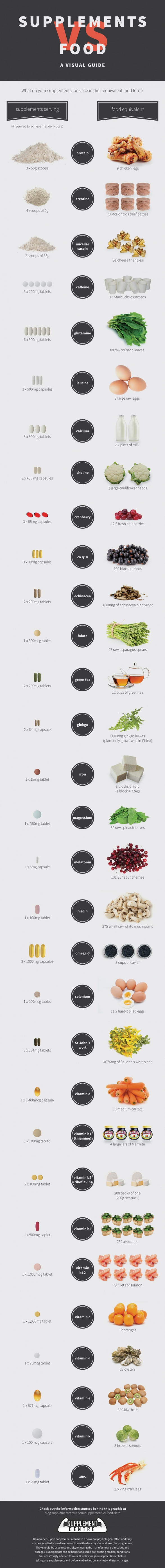 Supplements Vs Food - A Visual Guide