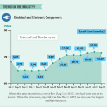 Supply Chain: Pricing, Inventory, and Lead Time in the Electronics Industry	  Infographic