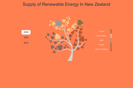 Supply of Renewable Energy In New Zealand Infographic