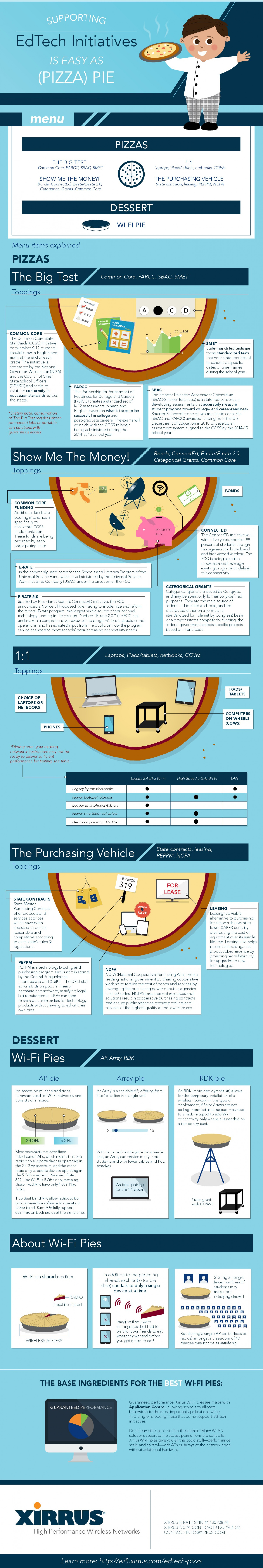 Supporting EdTech Initiatives is Easy as (Pizza) Pie Infographic