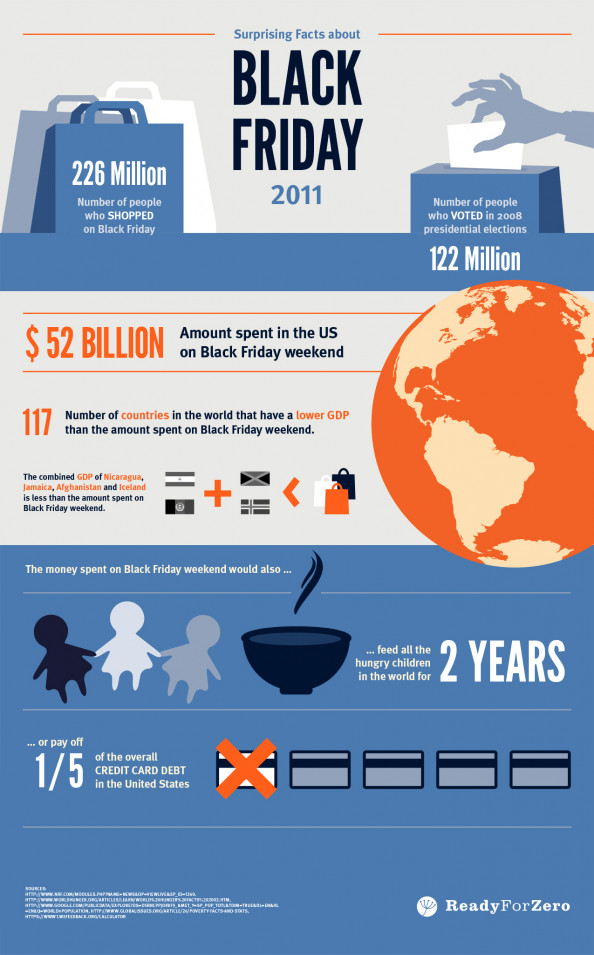 Surprising Facts about Black Friday 2011 Infographic
