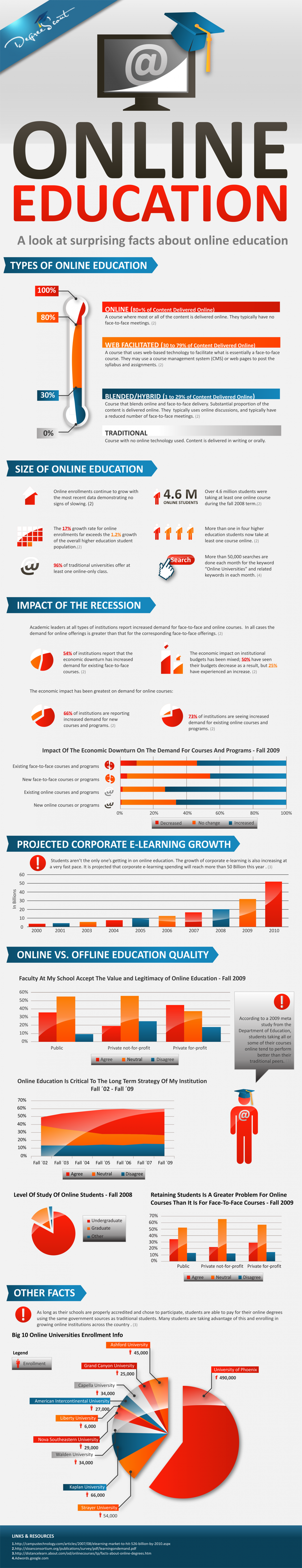 Surprising Facts About Online Education Infographic