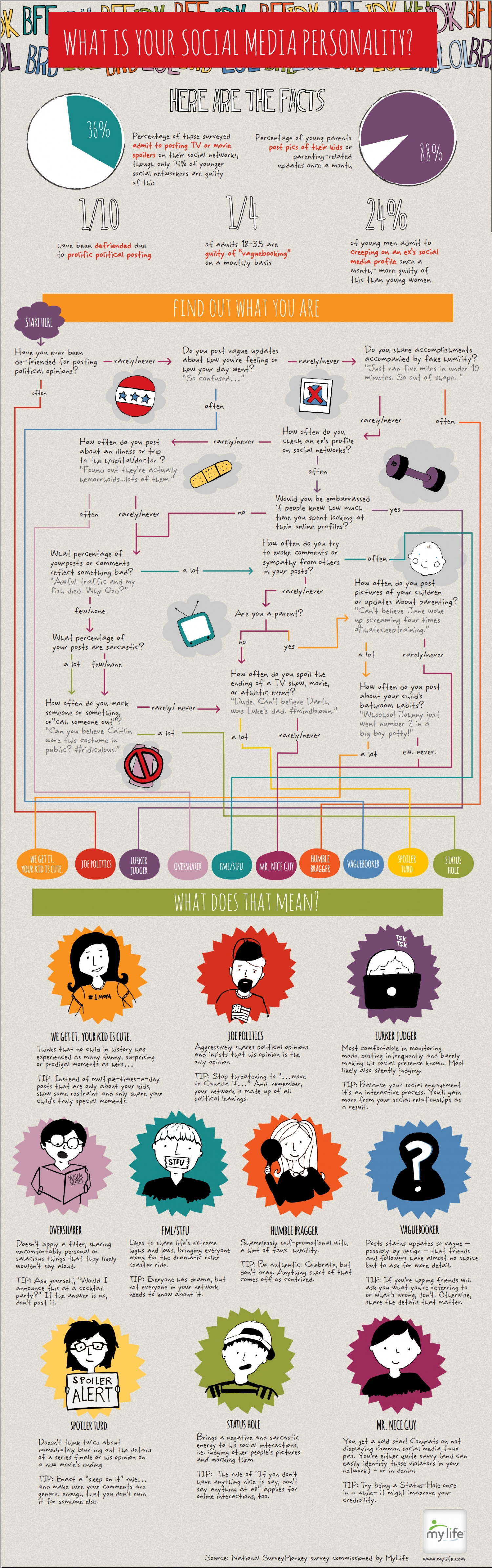 What is your social media personality  Infographic