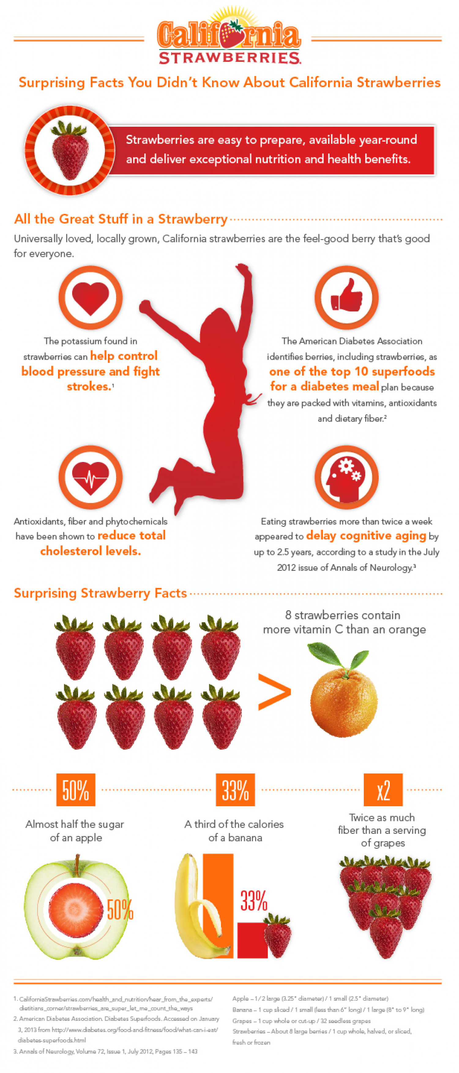 Surprising Strawberry Nutrition Facts Infographic