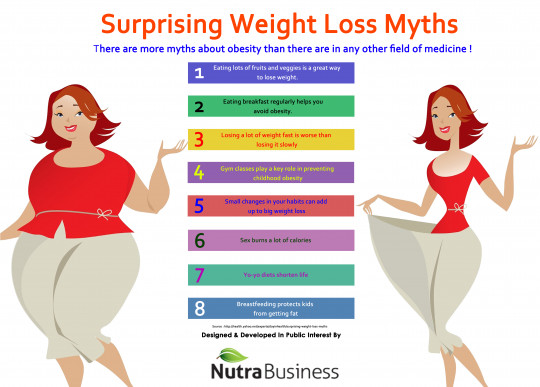 Surprising Weight Loss Myths