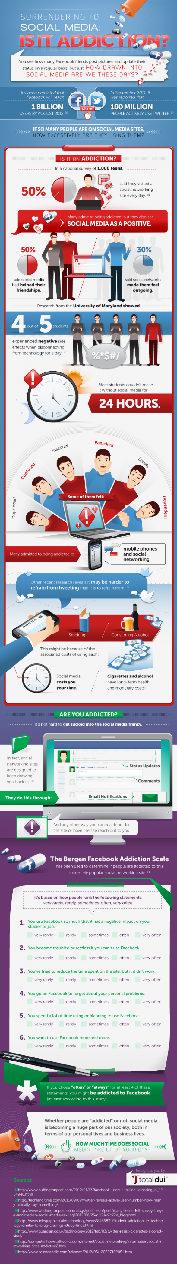 Surrendering to Social Media: Is It Addiction?