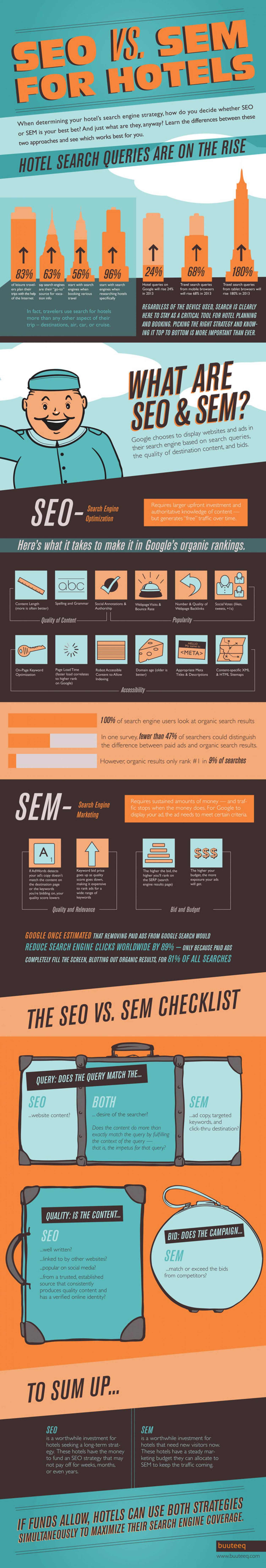 Survey On SEO VS SEM For Hotels Infographic