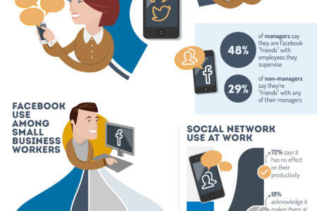 Survey Says: Small Business Workers Get Social Infographic