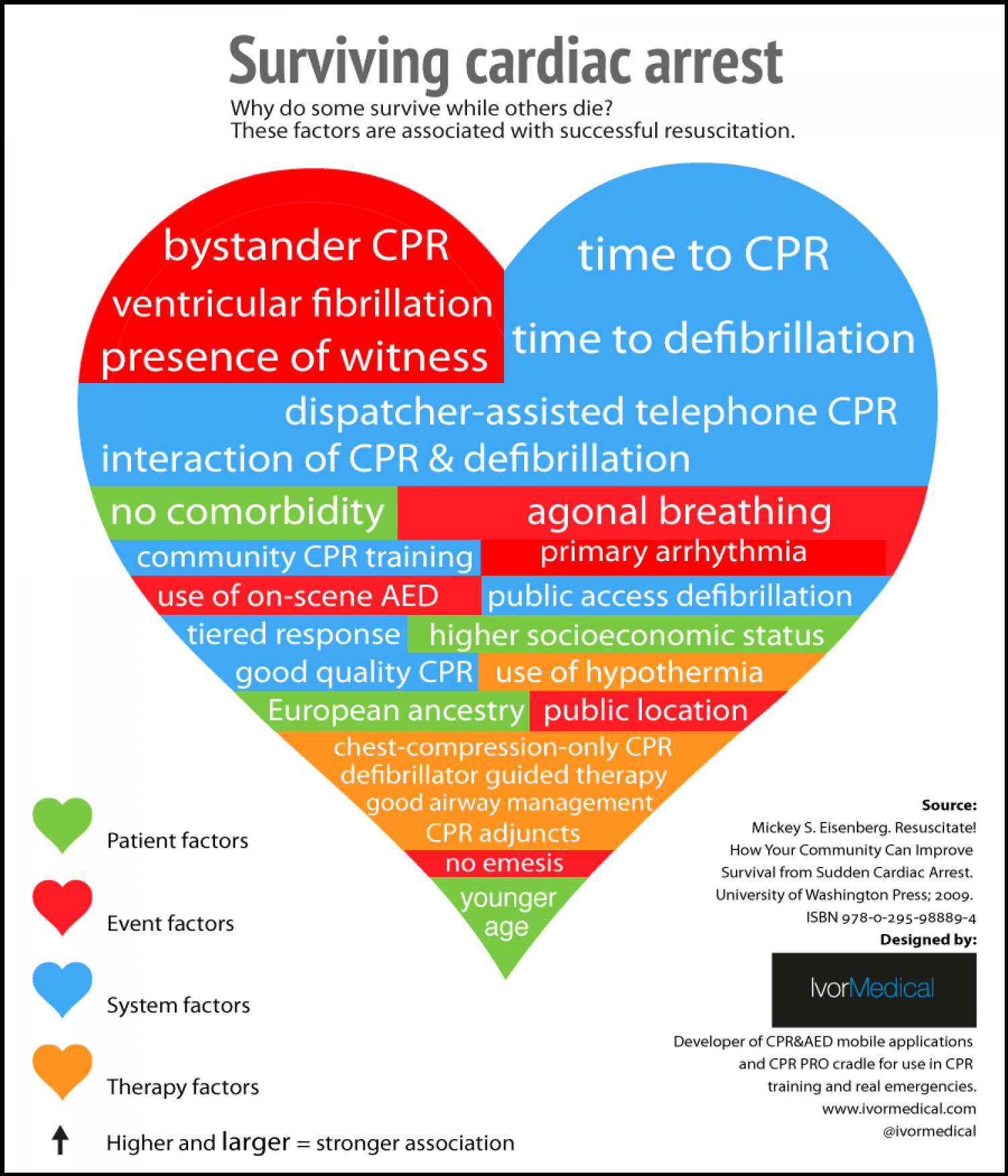 Surviving cardiac arrest Infographic