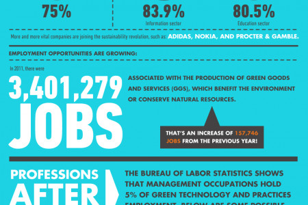 Sustainable Business: Why It's Worth It Infographic