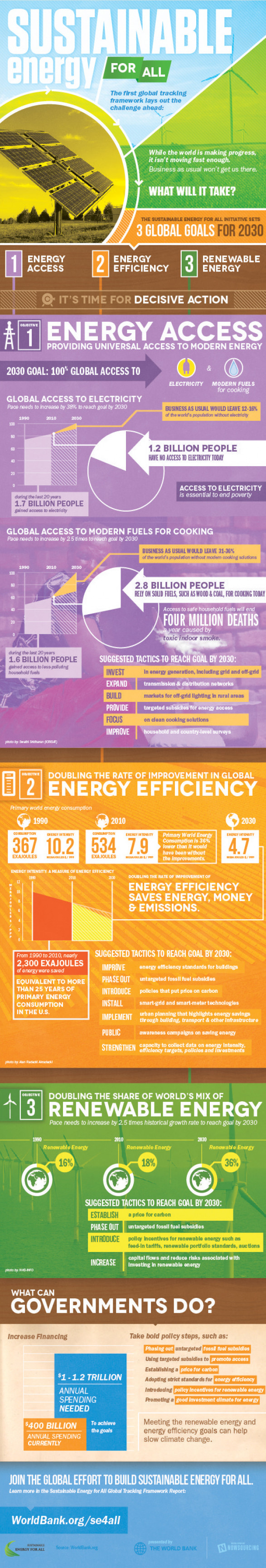 Sustainable Energy , Energy Access