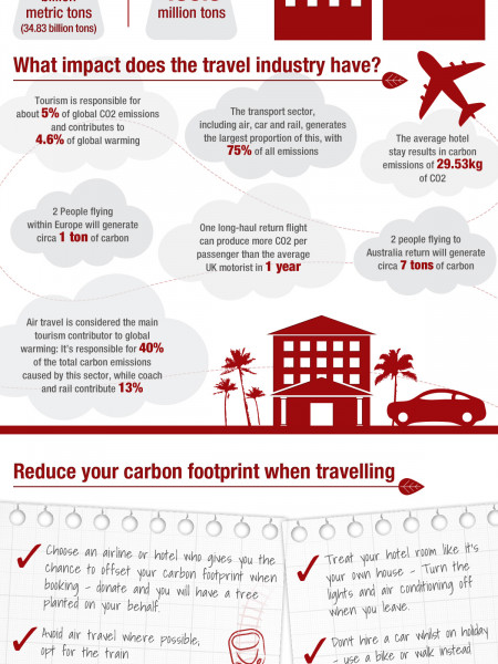 Sustainable Travel - Why Should You Travel Green? Infographic
