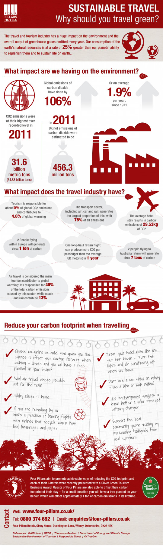 Sustainable Travel - Why Should You Travel Green?