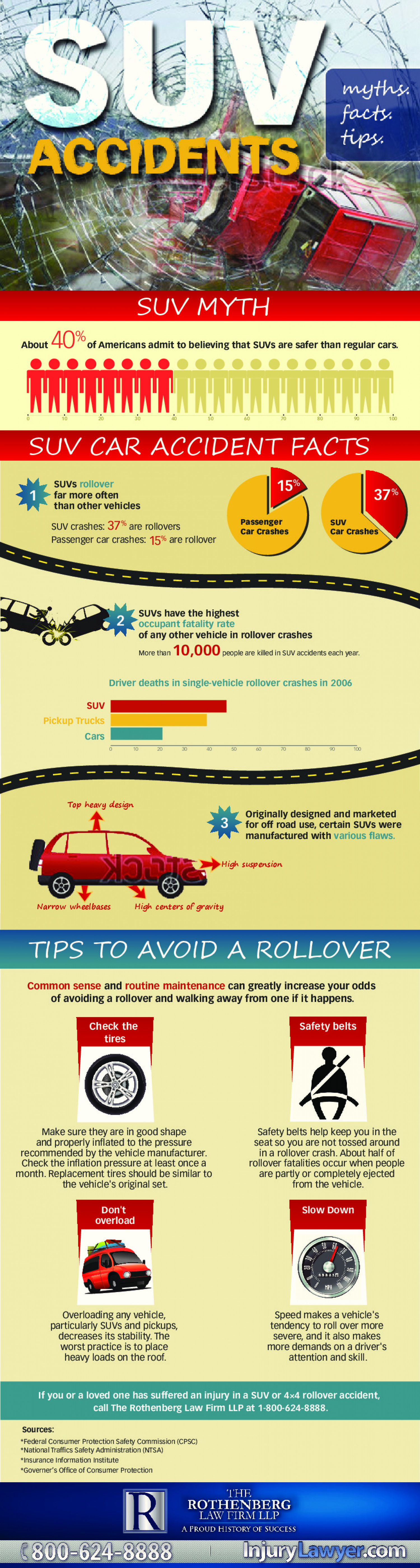 SUV Accidents Infographic