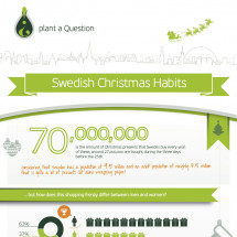 Swedish Christmas Habits Infographic
