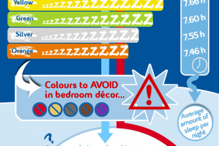 Sweet Dreams: The secret to a good night's sleep Infographic