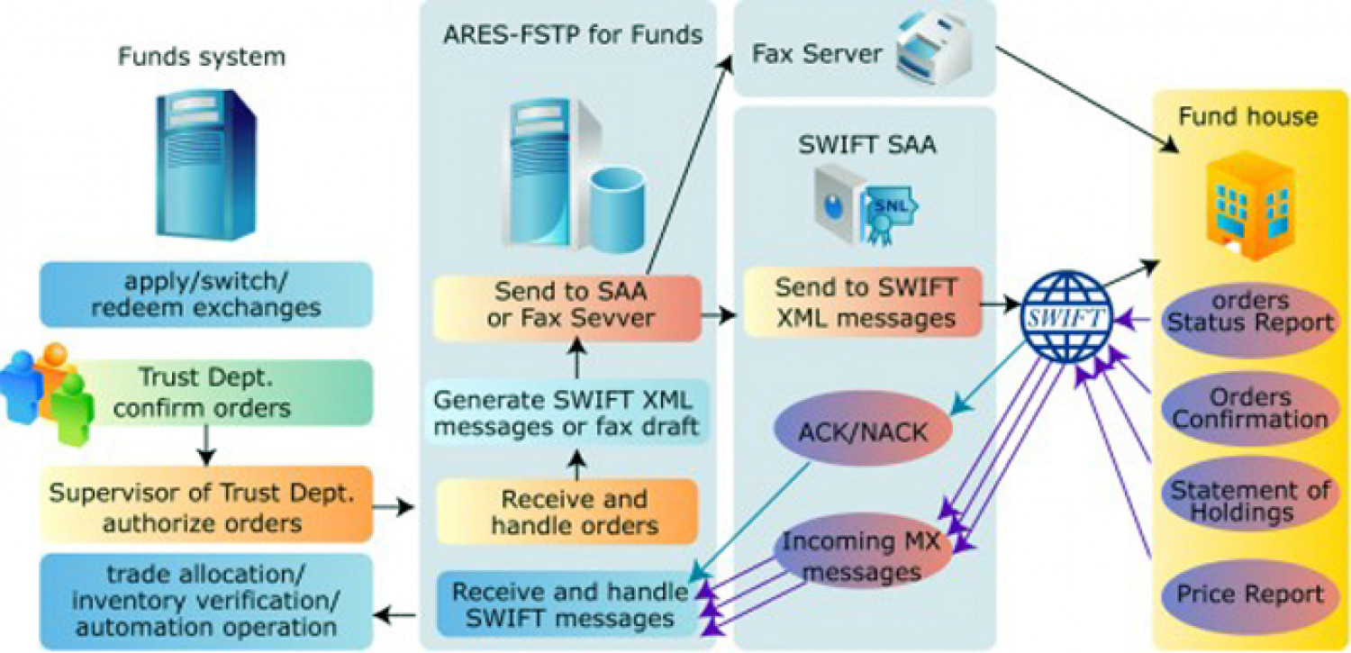 S.W.I.F.T fund transfer Infographic