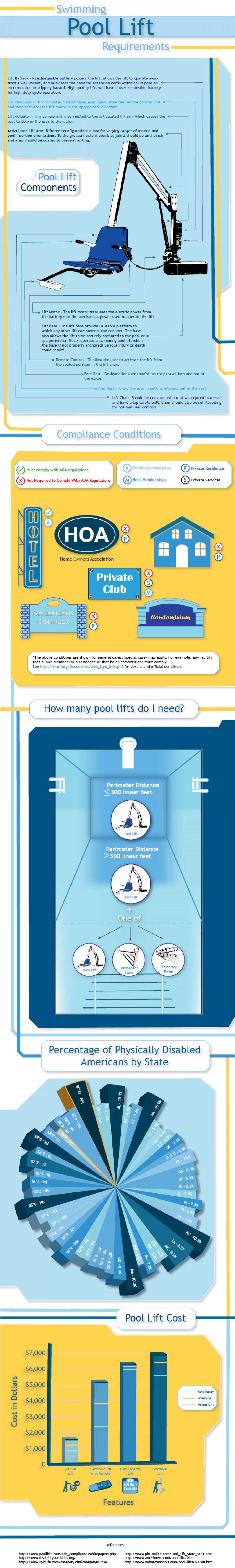 Swimming Pool Lift Requirements Infographic