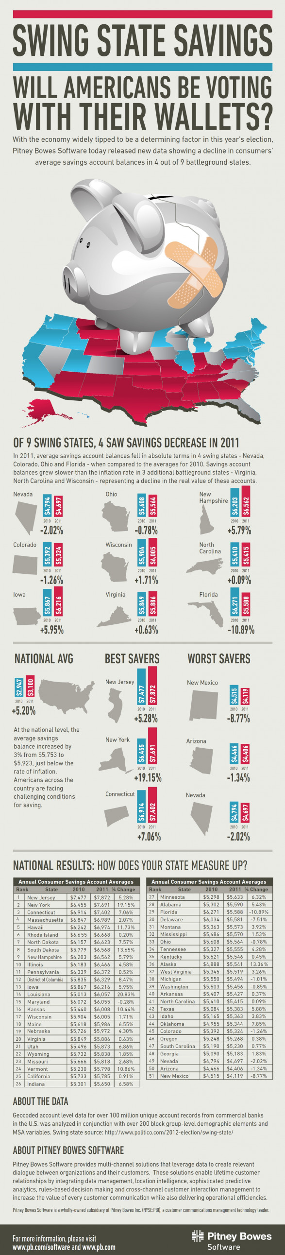 Swing State Savings