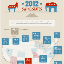 Swing States 2012 Infographic