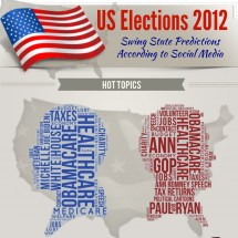 Swing States Predictions According to Social Media  Infographic