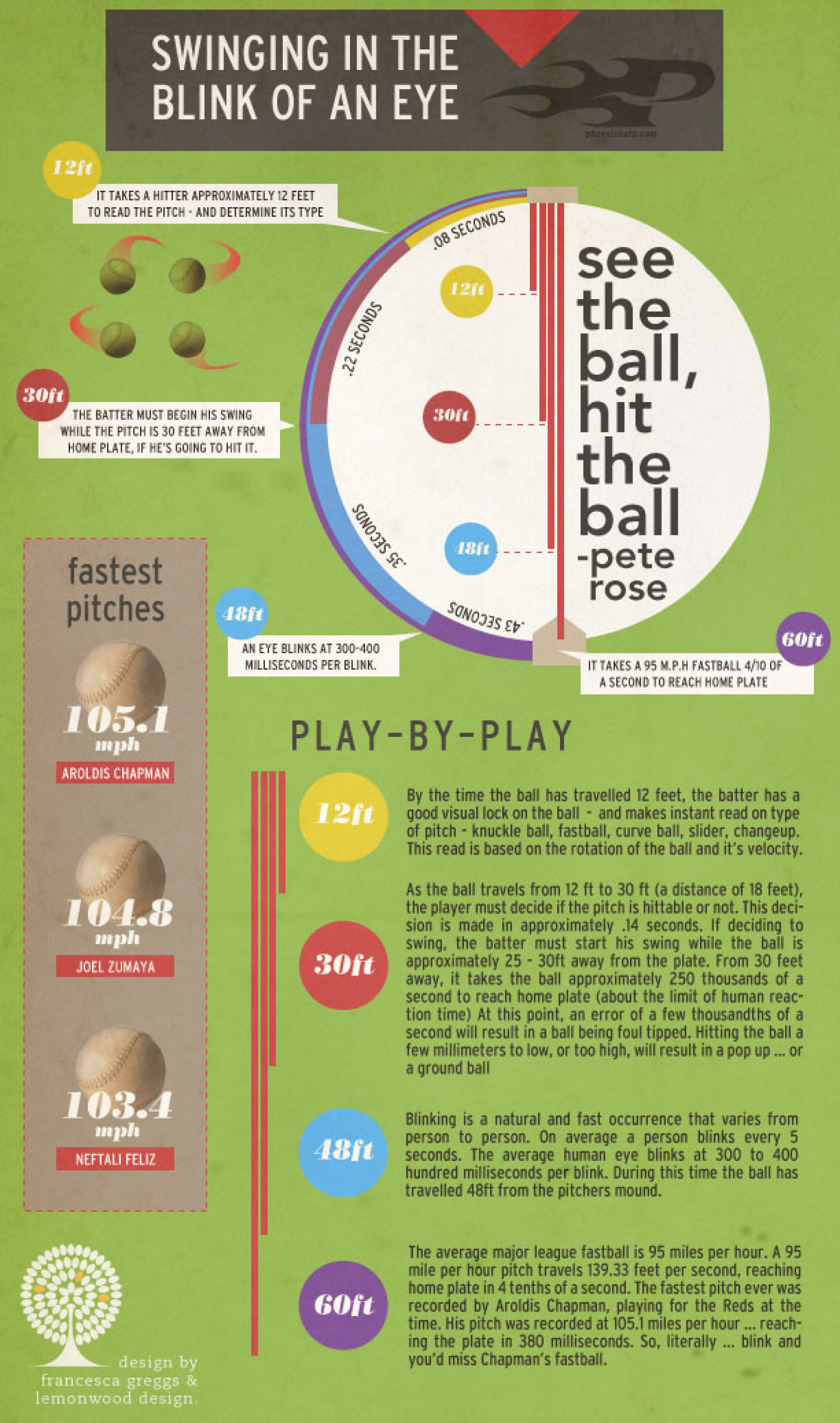Swinging in the Blink of an Eye Infographic