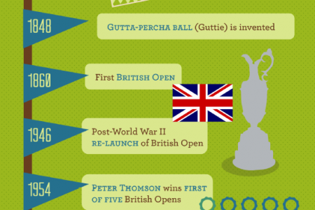 Swinging Through British Golf History Infographic