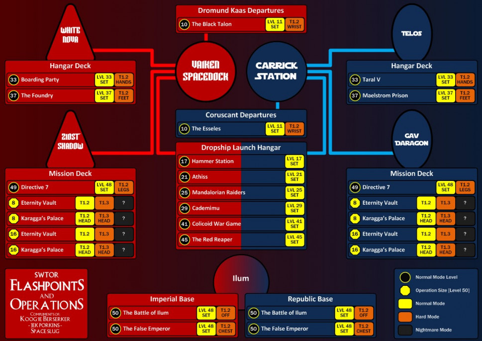 SWTOR Flashpoints, Operations &amp; Items Infographic