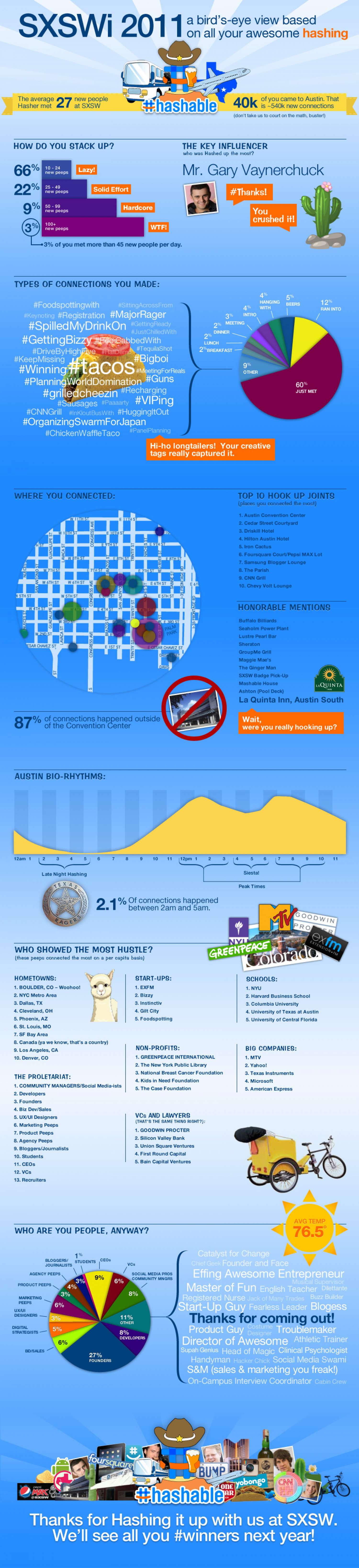 SXSW 2011: A bird's-eye view of all you #Winners Infographic