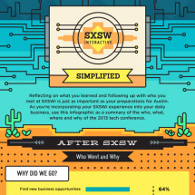 SXSWi Simplified: The Aftermath Infographic