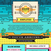 SXSWi Simplified: You've Arrived Infographic