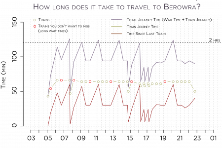 Sydney Trains Worst Case Travel Times (Central-Berowra) Infographic