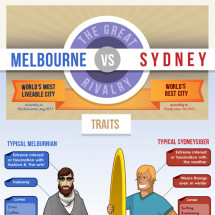 Sydney Vs Melbourne - Australia's Greatest Rivalry Infographic