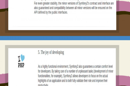 Symfony's quick rise to populary is for a reason - check out it's striking features Infographic