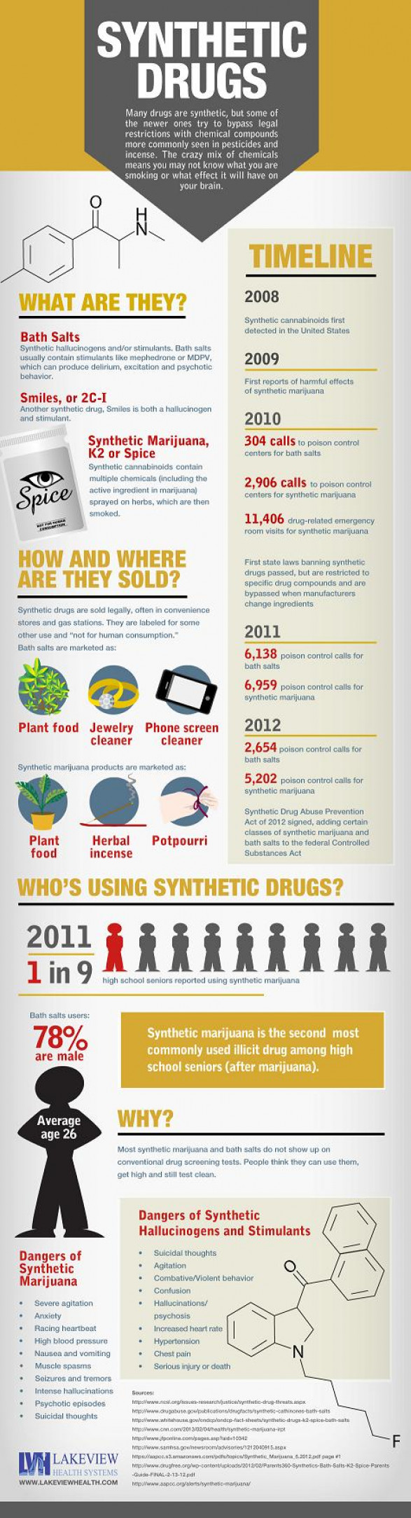 Synthetic Drugs Side Effects And Abuses [INFOGRAPHIC]
