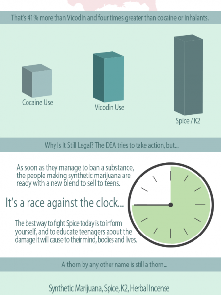 Synthetic Marijuana Use Among Teenagers Infographic