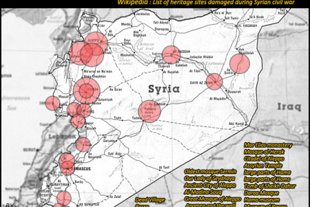 Syrian Heritage Sites Under Attack Infographic