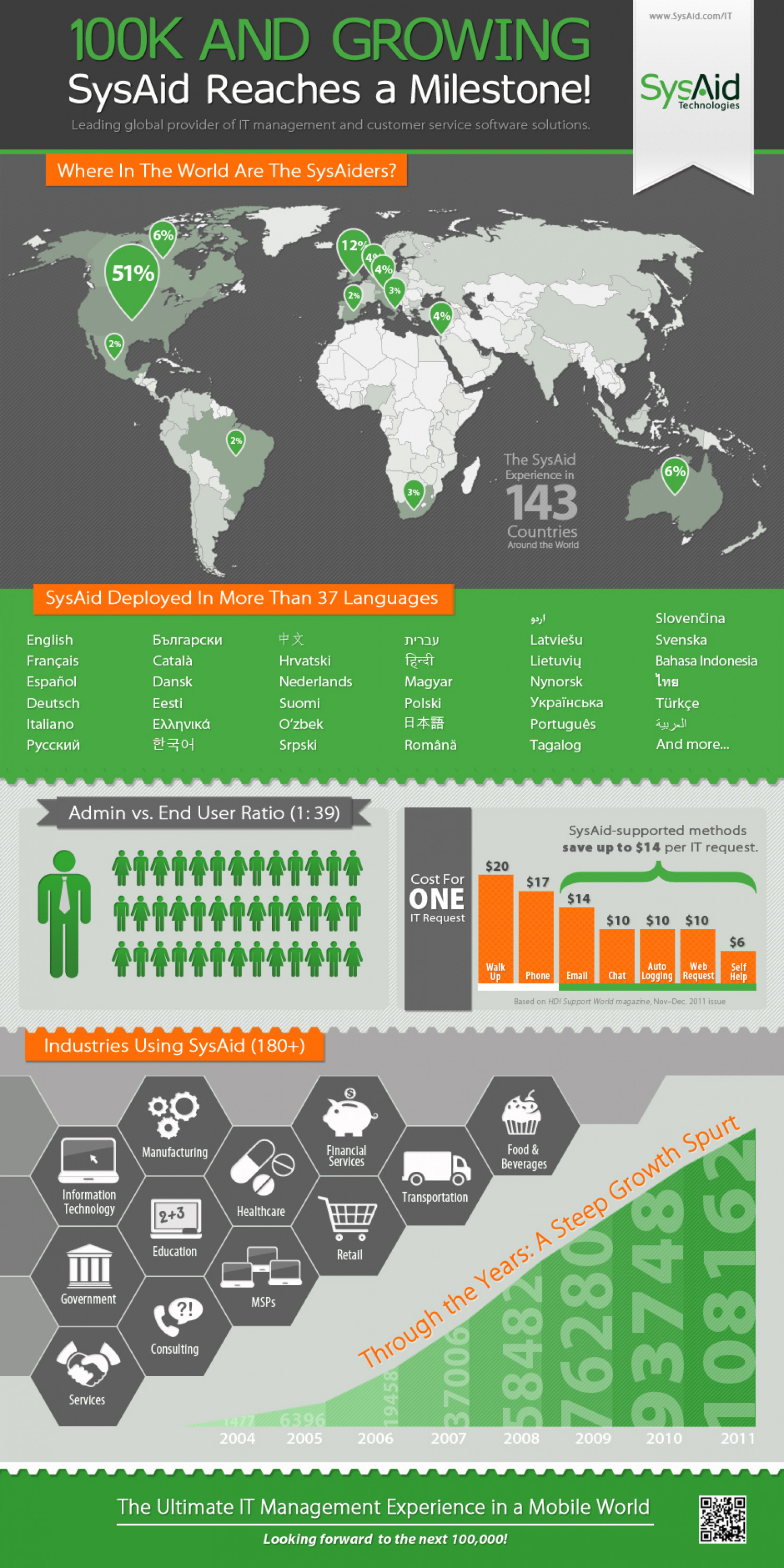 SysAid Reaches a Milestone: 100,000 Deployments Infographic