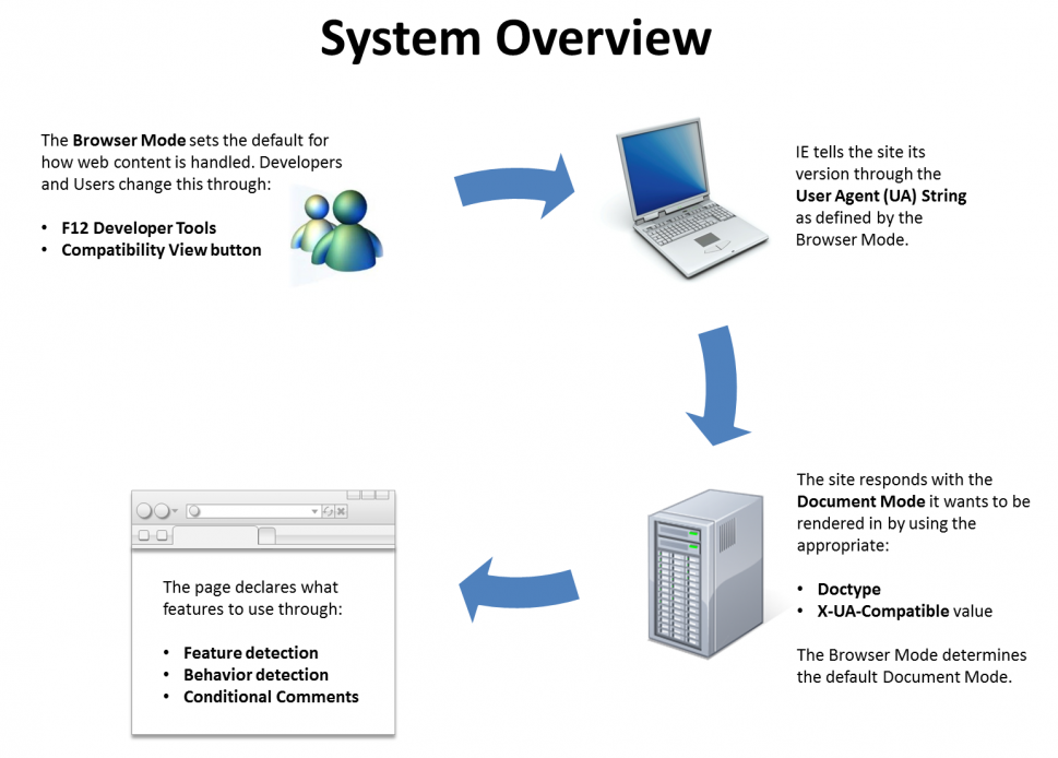 System Overview Infographic