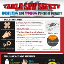Table Saw Safety: Identifying and Avoiding Potential Dangers Infographic