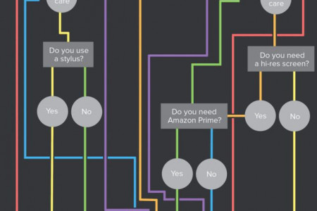 Tablet Buying Guide Infographic