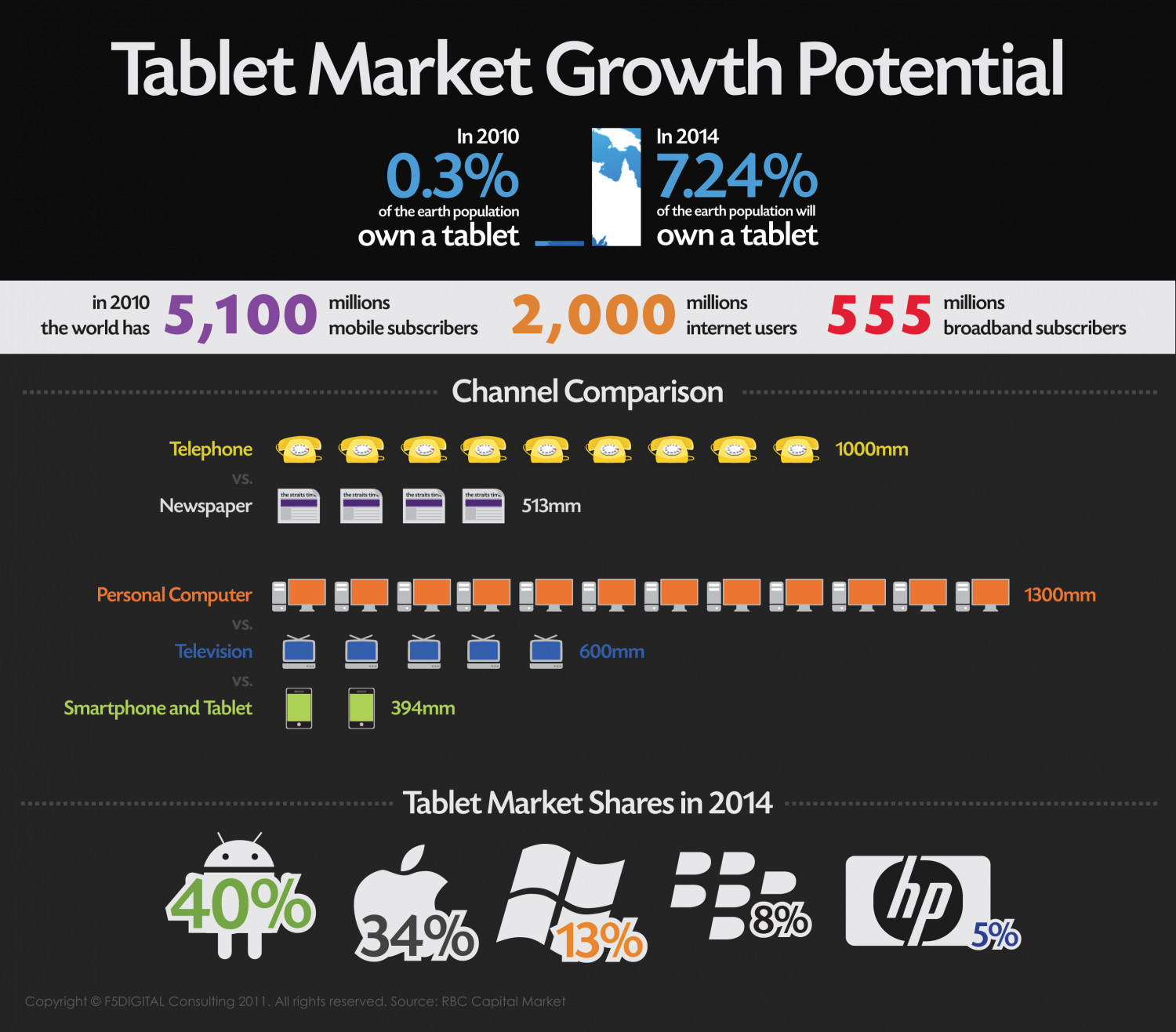 Tablet Growth Potential Infographic