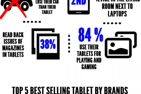 Tablet Habits Infographic
