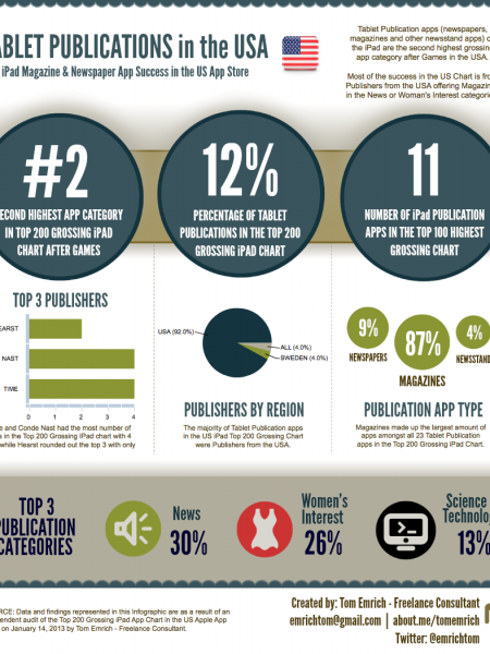 Tablet Publication Success in the US App Store 2013 Infographic