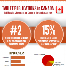 Tablet Publications in Canada 2013 Infographic